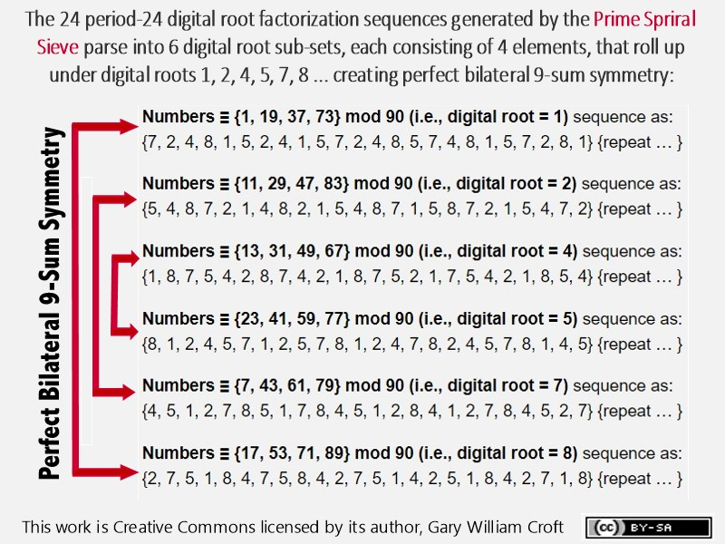24 Mod 90 Digital Root Factorization Sequences