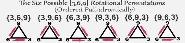 {3,6,9} equilateral triangle's six possible rotations