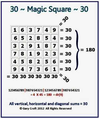 Magic Square where all horizontal, vertical and diagonal sums = 30