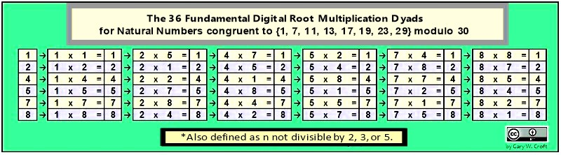 The 36 fundamental digital root multiplication dyads