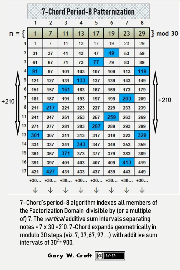 Prime Numbers Demystified by 8-Dimensional Algorithms