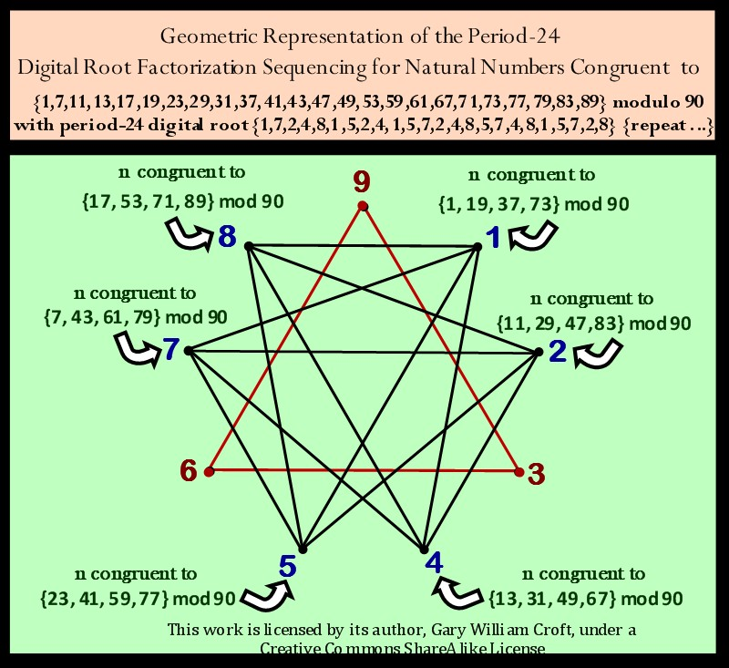 Complex Polygon Constructed from Digital Root Sequence for n not divisible by 2, 3, or 5