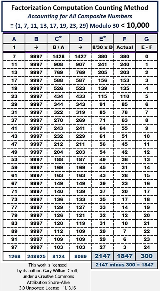 Factorization Computation Count Method for Primes Less than 10000