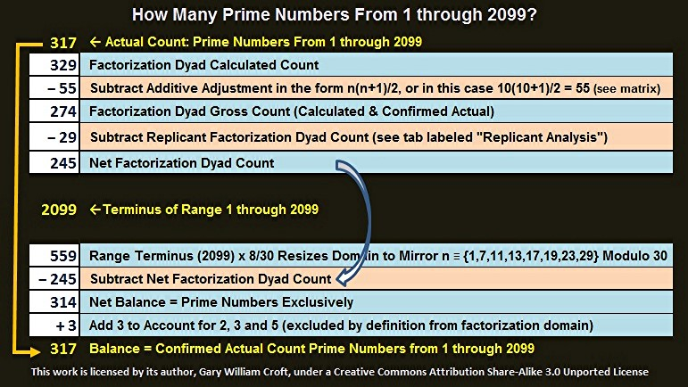 Factorization Count Methodology for Primes from 0 to 2099 Summary