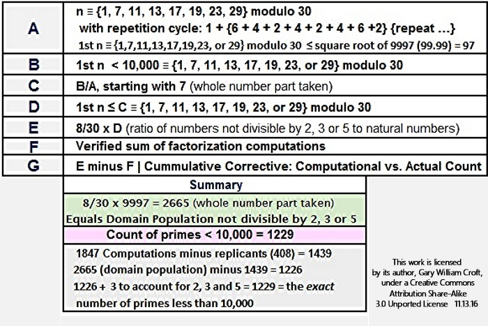 Factorization Computation Count Method Summary for Primes Less than 10000