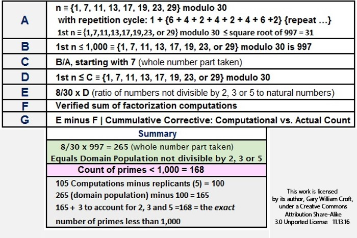 Factorization Count Methodology Summary for Primes Less than 1000