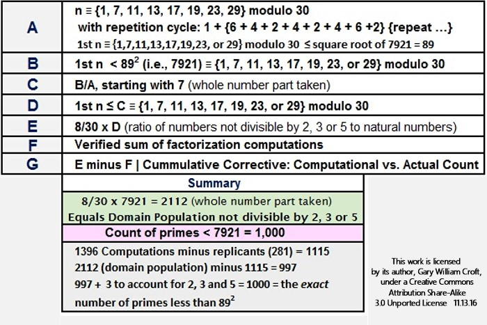 Factorization Count Methodology for Primes Less than 89 Squared Summary