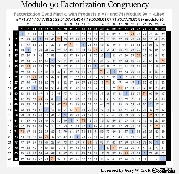 Modulo 90 Factorization Matrix Congruent to 1 and 71