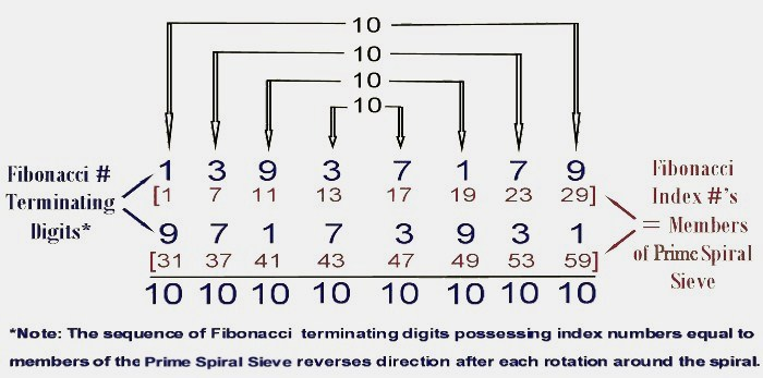 Fibonacci Terminating Digit Symmetry