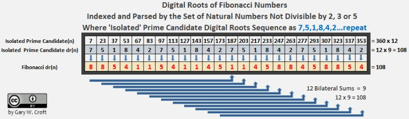 Fibonacci Digital Root Parsing of Isolated Primes