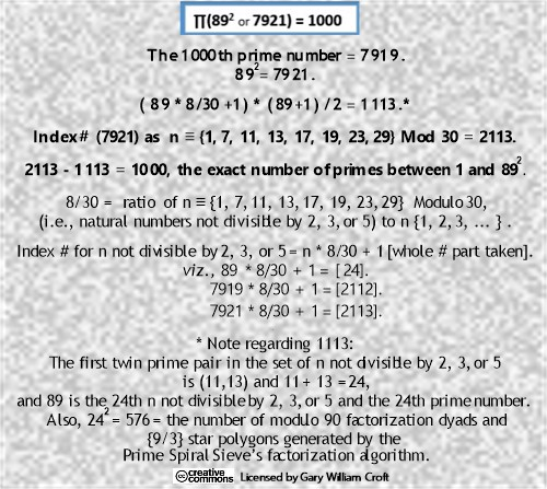 Formula for first 1000 prime numbers