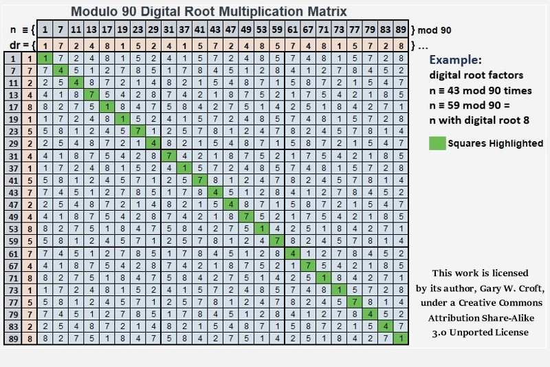 Modulo 90 Digital Root Multiplication Matrix