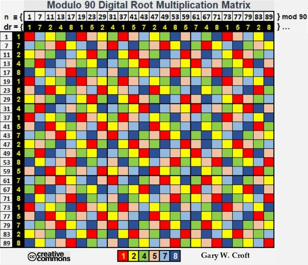 Color Coded Modulo 90 Digital Root Multiplication Matrix