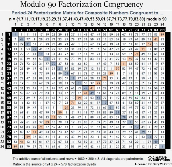 Modulo 90 Factorization Congruency Matrix