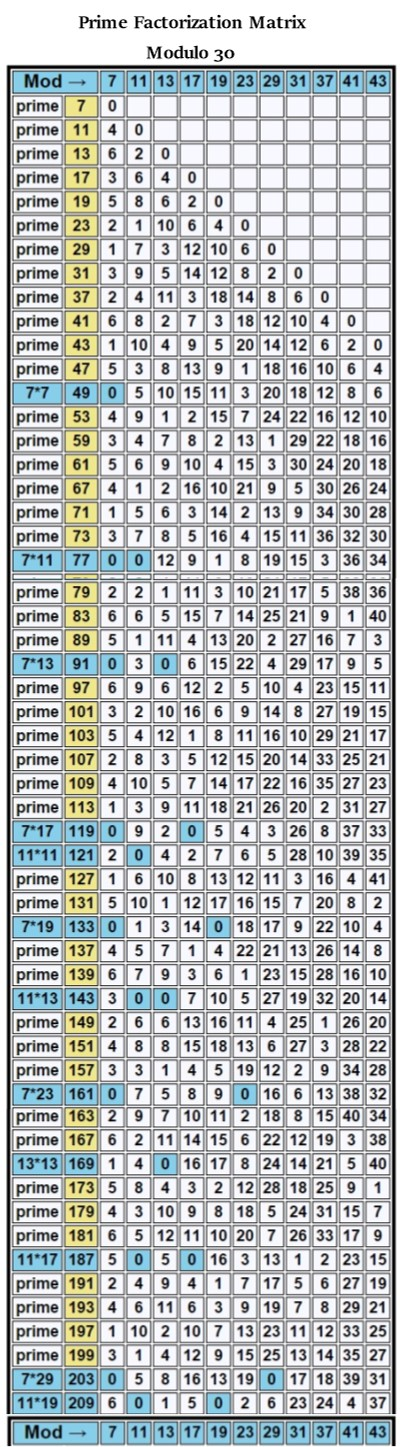 Prime Factorization Matrix Modulo 30