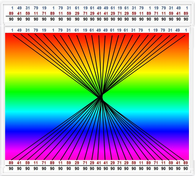 Principal Diagonals of the Period-24 Mod 90 Factorization Matrix