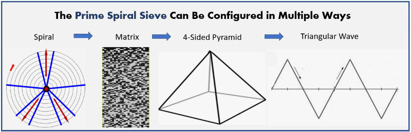 Prime Spiral Sieve Configurations