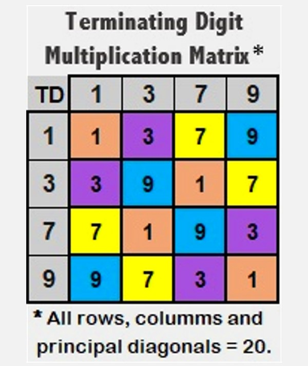 Terminating Digit Multiplication Matrix