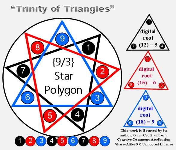 Trinity of Triangles and Digital Roots