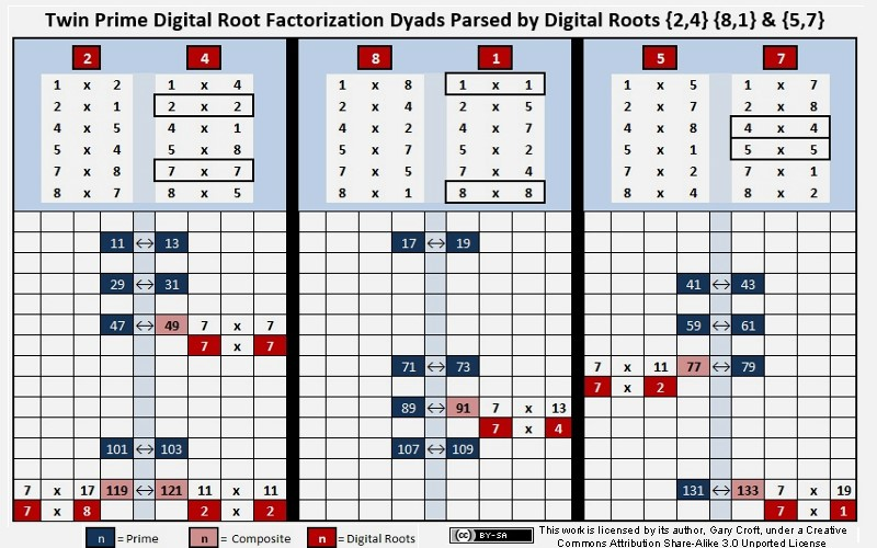 Twin Prime Digital Root Factorizaton Dyads
