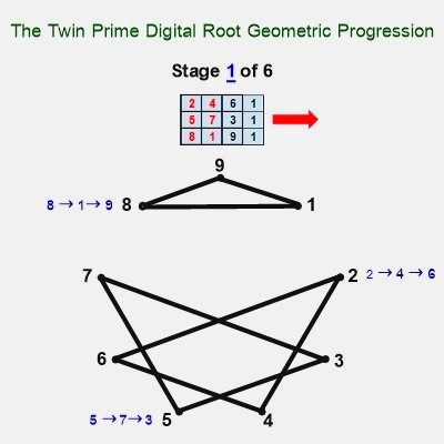Twin prime digital root geometry stage 1