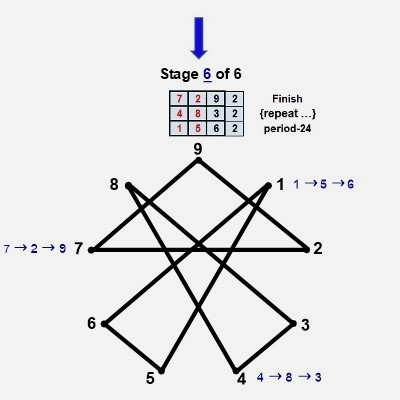 Twin prime digital root geometry stage 6