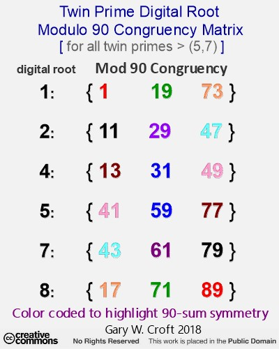 Twin_Prime_Digital_Root_Mod90_Congruency_Matrix