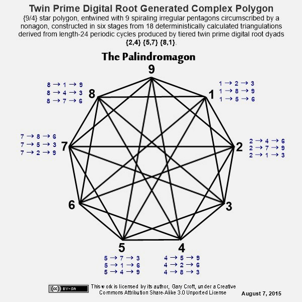 Twin prime digital root dyad produced complex polygon