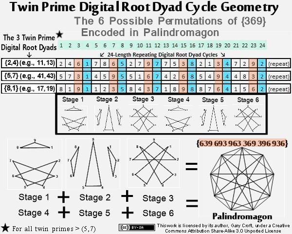Twin prime digital root geometric progression