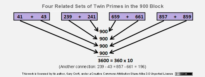 Four sets of twin primes with four dyads intertwined summing to 900