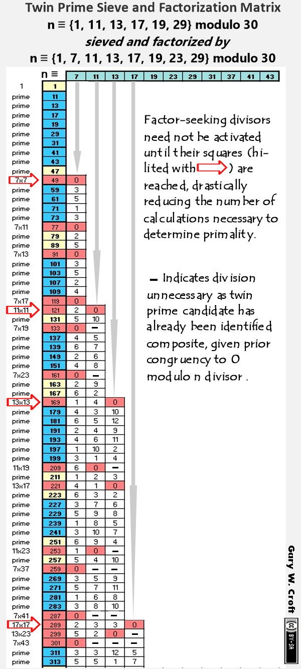 Twin Prime Factorization Matrix illustrating divisor activation sequencing
