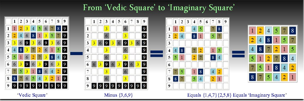 Imaginary Square Derived From Vedic Square